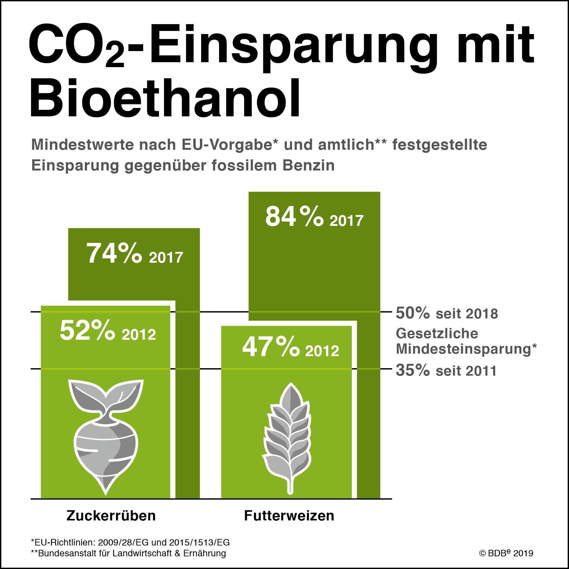 CO2-Einsparung_m._Bioethanol_12_2018_RZ.jpg